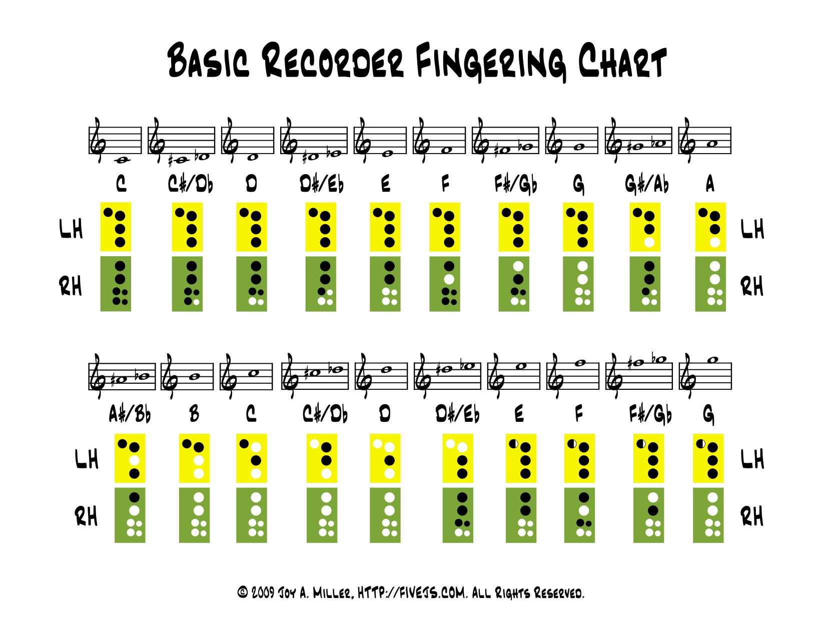 Recorder fingering chart five j s homeschool