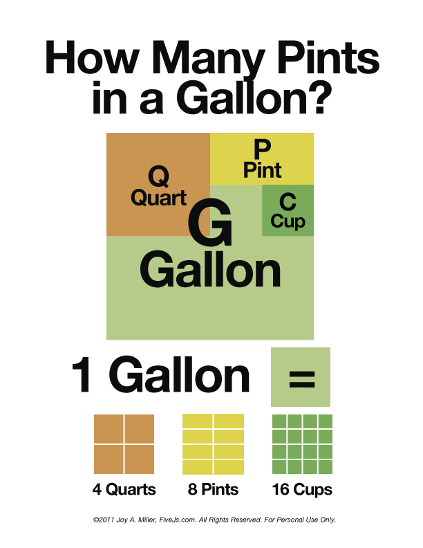 How many pints in a gallon