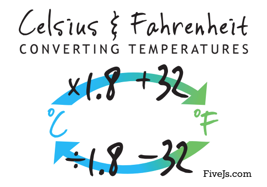 Free Celsius & Fahrenheit conversion chart. Great memory tool! #homeschool