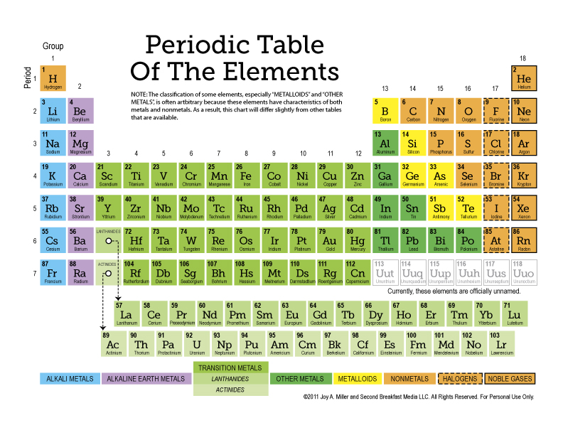 Free Periodic Table of Elements with Names