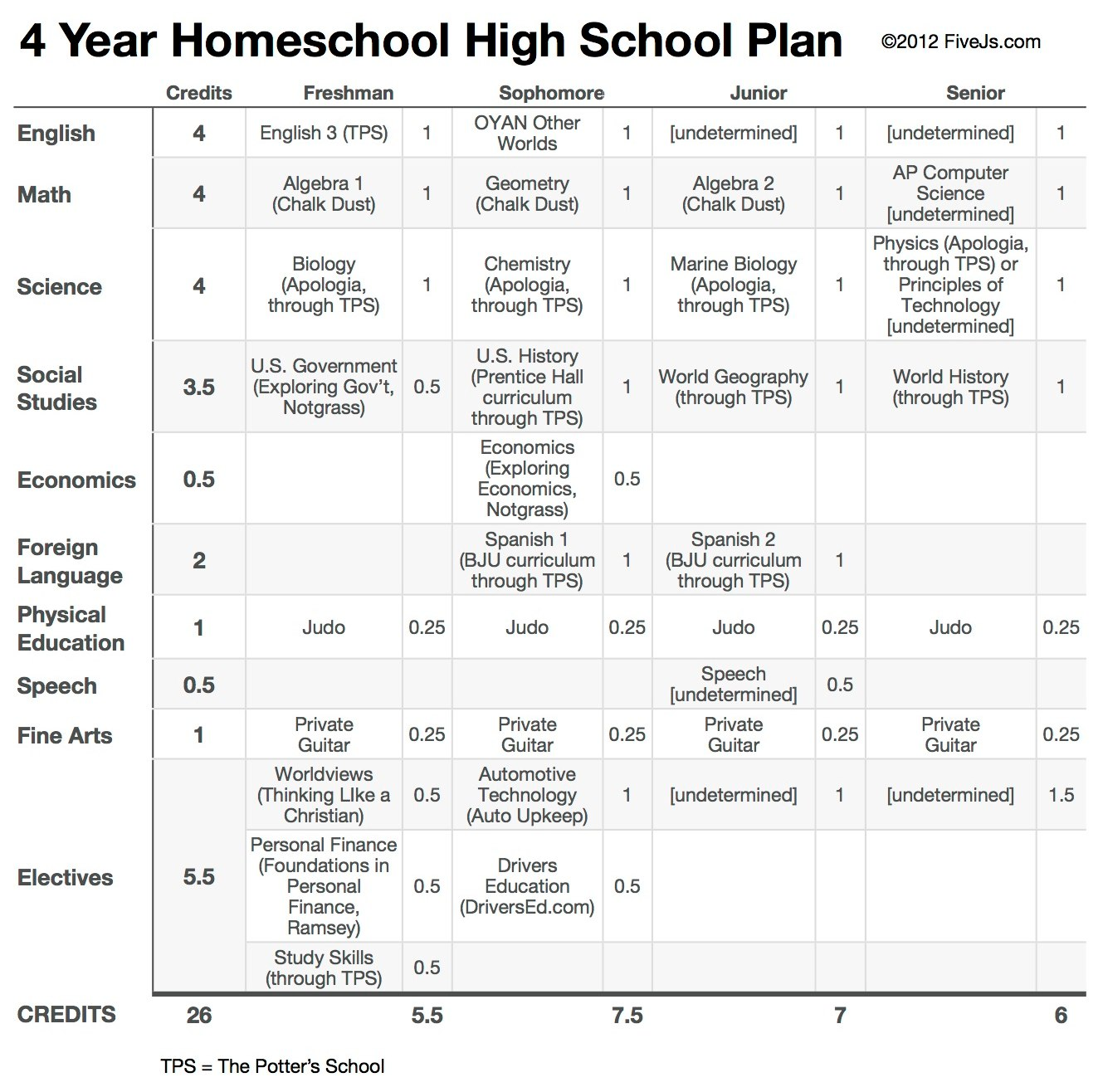 4 year homeschool high school plan