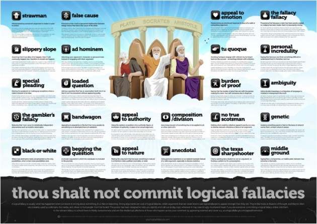Printable Logical fallacy poster