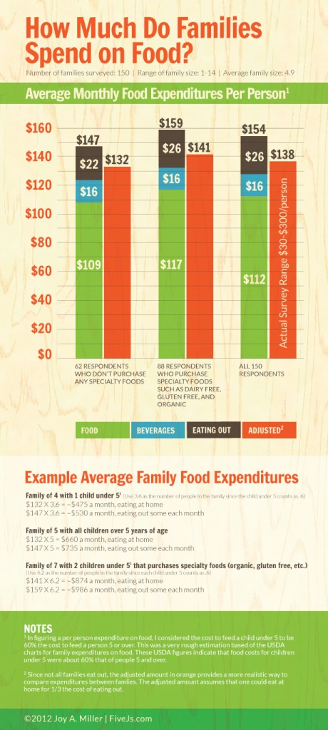 Average Family Food Costs Expenditures