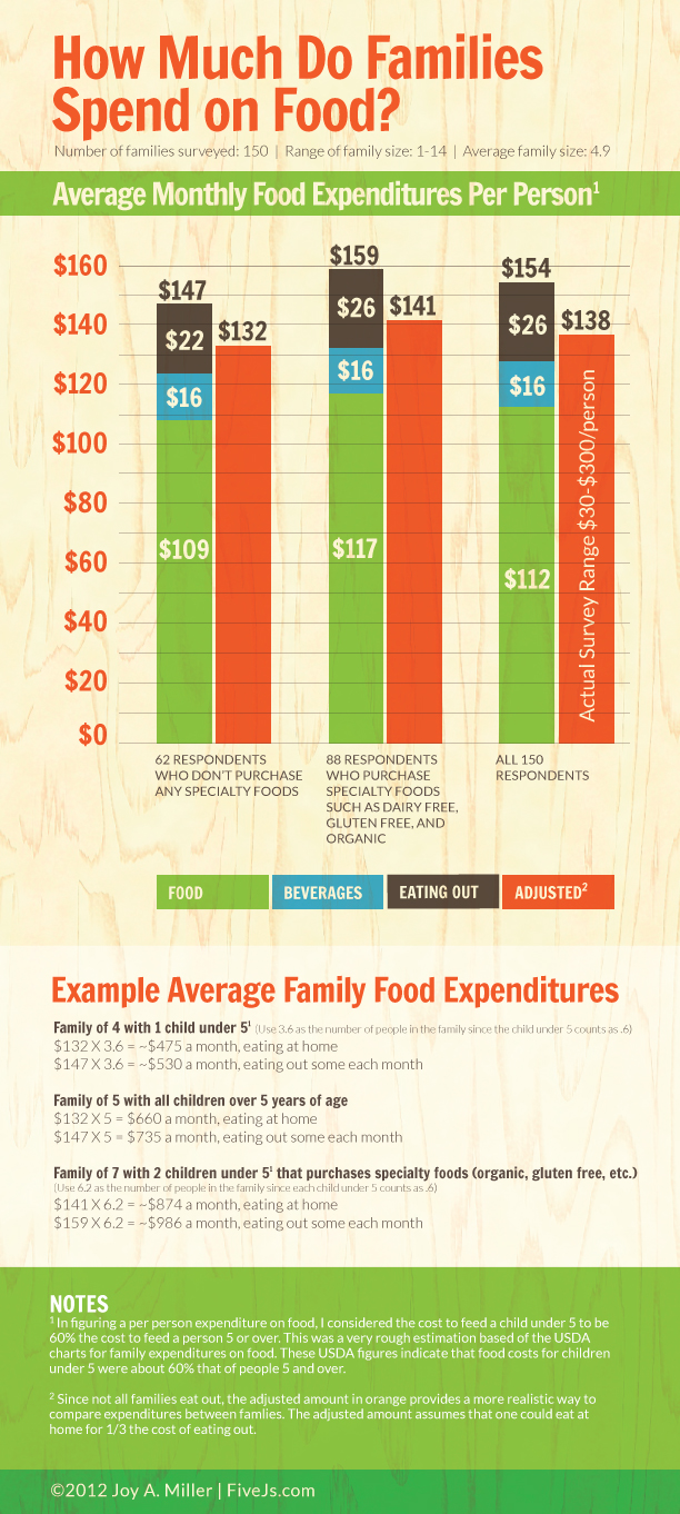 How much do families spend on groceries