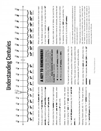 Understanding Centuries chart