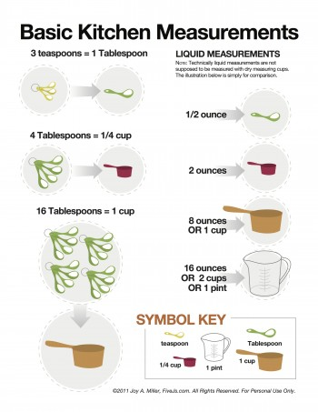 Basic kitchen measurements chart
