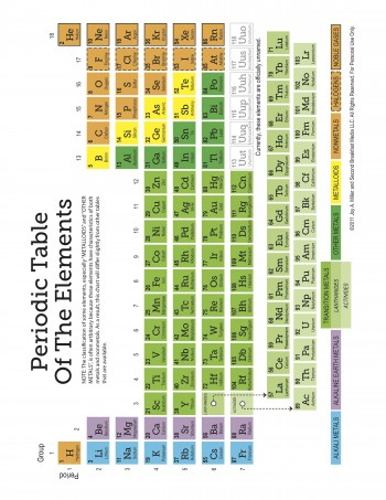Periodic Table of Elements worksheet set