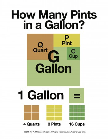 How Many Pints in a Gallon printable chart