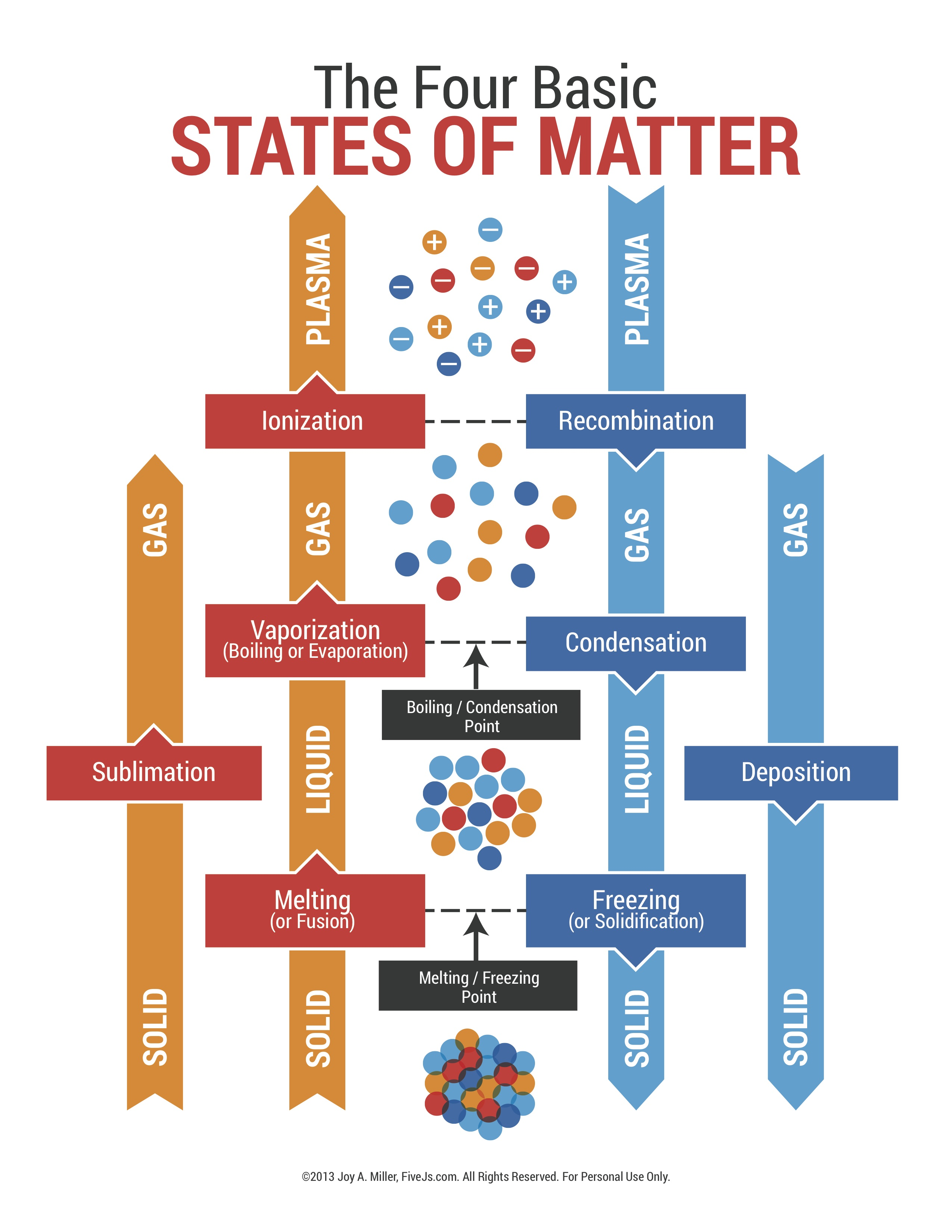Science States Of Matter Chartg